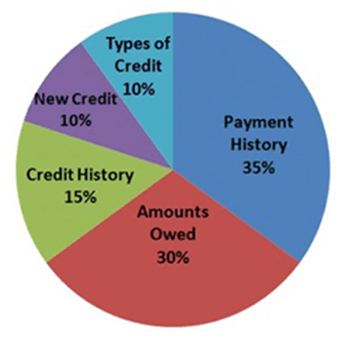 Business Funding and Credit Score for 2013