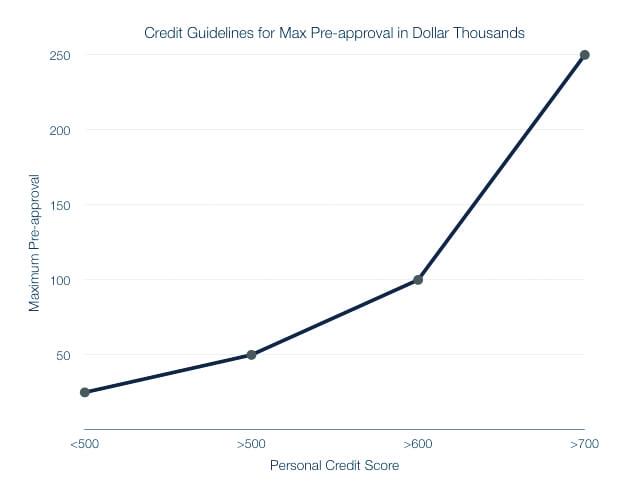 chart - credit 2